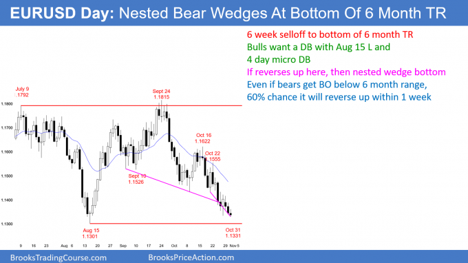 EURUSD Forex nested wedge bear channels at bottom of 6 month trading range