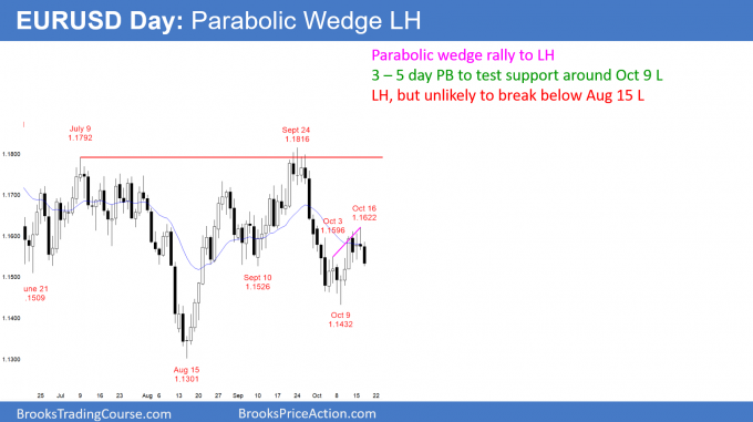EURUSD Forex parabolic wedge rally to minor lower high