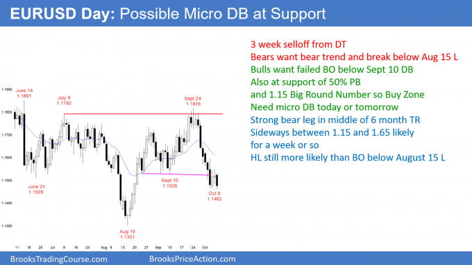 EURUSD Forex possible micro double bottom at support in sell climax
