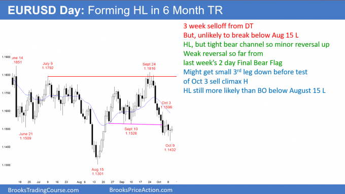 EURUSD daily Forex chart forming higher low in 6 month trading range