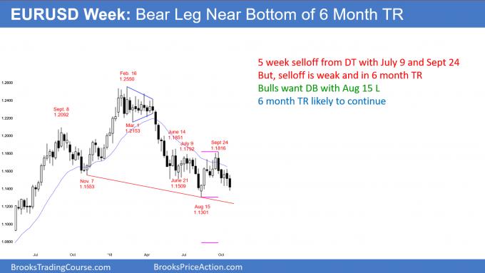 EURUSD weekly Forex chart has a double top bear flag