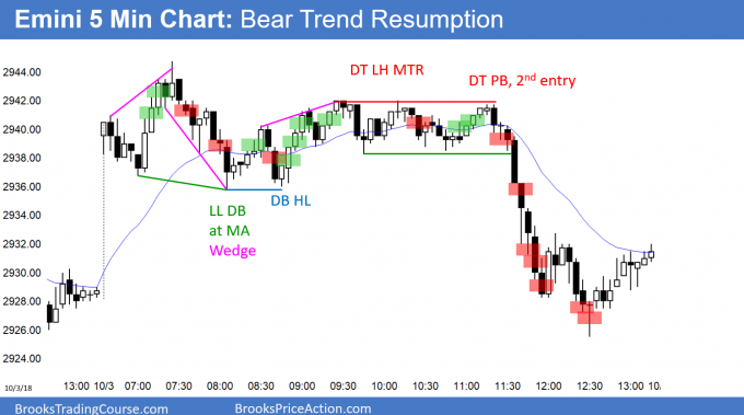 Emini bear trend resumption day
