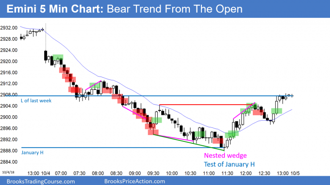 Emini breakout test of January high in outside down week