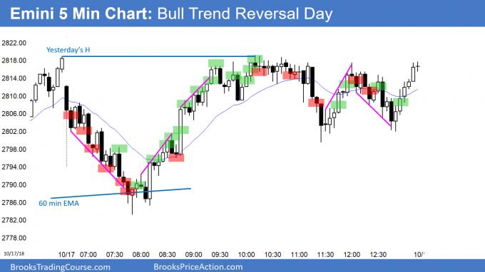 Emini bull trend reversal day
