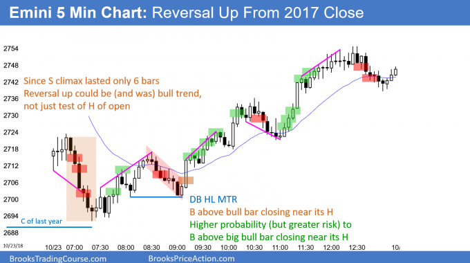 Emini bull trend reversal day after test of close of 2017
