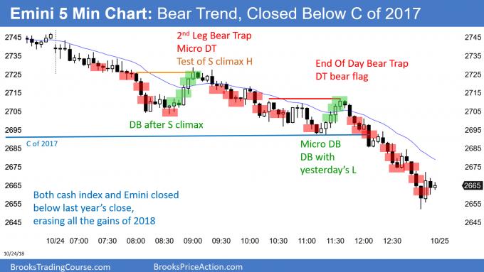 Emini closed below close of 2017 in bear trend day
