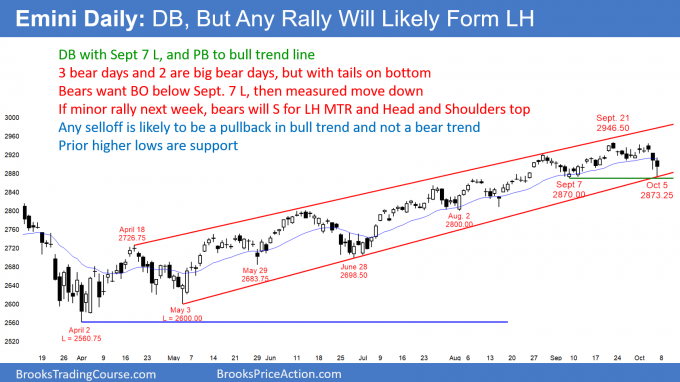 Emini daily chart has double bottom, but 2nd leg down likely