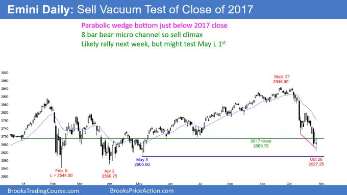 Emini daily chart parabolic wedge sell vacuum test of 2017 close