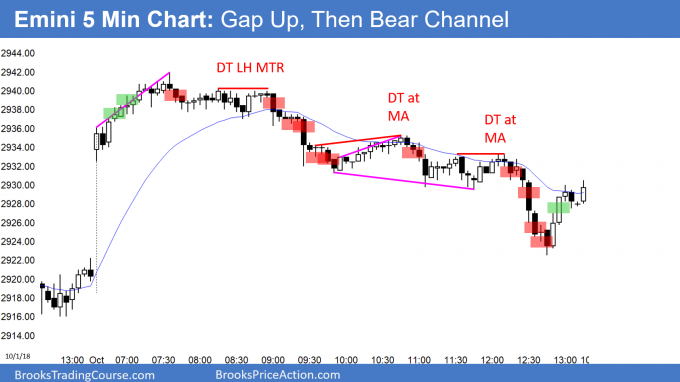 Emini gap up and then bear channel
