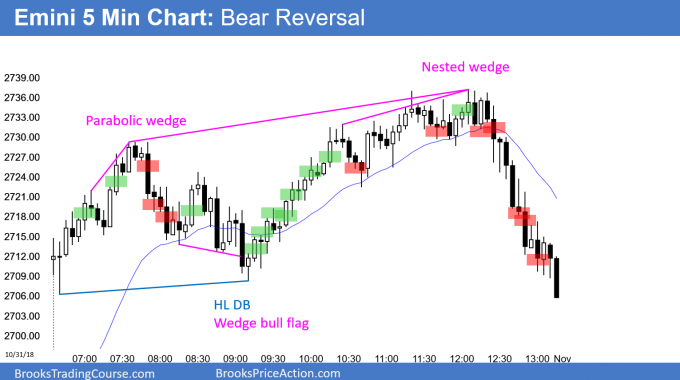 Emini gap up to wedge top for bear reversal day