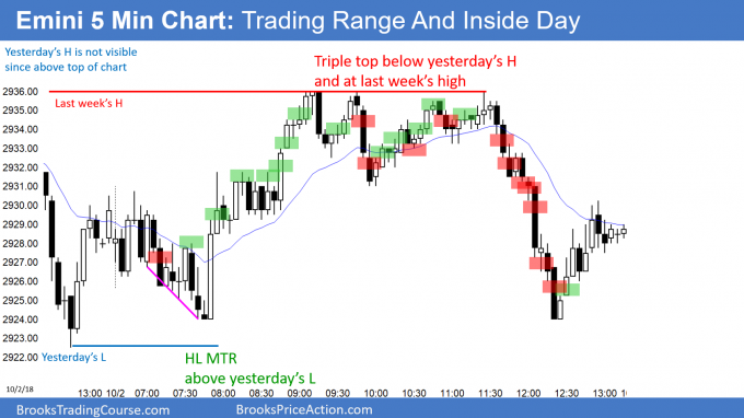 Emini inside day abd bear trend reversal day at last week's high