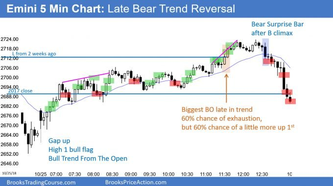 Emini late bear reversal down to below close of last year
