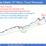 Emini October exhaustive sell climax should test 2017 close of 2689.75 <br />Emini weekend update: October 20, 2018