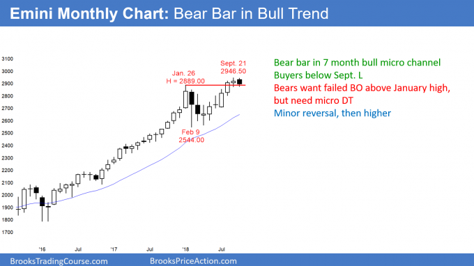 Emini monthly candlestick chart has bear bar in 7 month bull micro channel