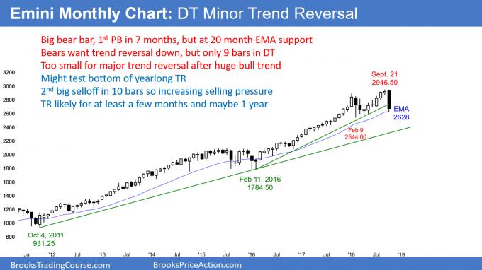 Emini monthly chart strong minor reversal down to EMA