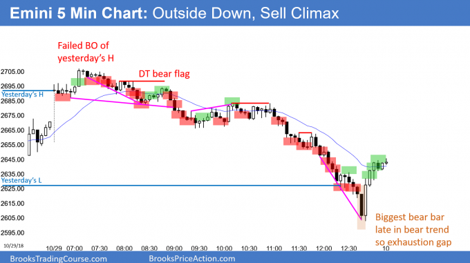 Emini outside down day and parabolic wedge sell climax