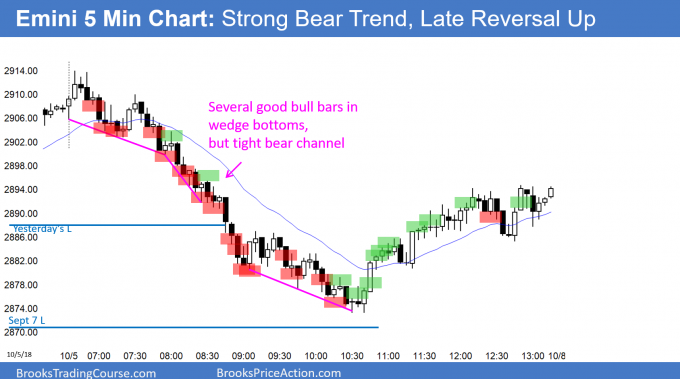 Emini strong bear trend with late bull trend reversal