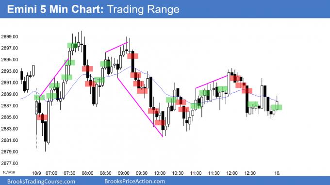 Emini trading range day after wedge bottom