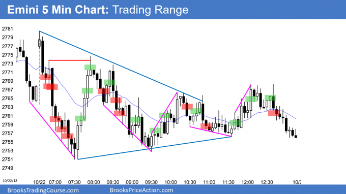 Emini triangle and expanding triangle after Low 1 bear flag
