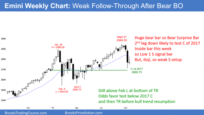 Emini weekly candlestick chart has a doji bar after a sell climax