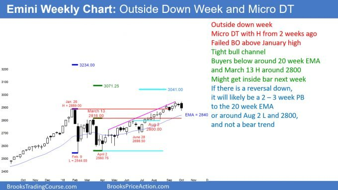 Emini weekly candlestick chart has an outside down week and a micro double top