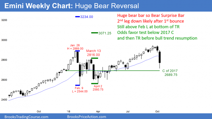 Emini weekly candlestick chart has bear surprise bar so 2nd leg down likely