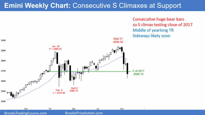 Emini weekly chart has consecutive sell climaxes at support