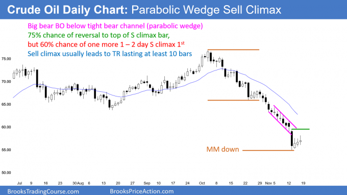 Crude oil futures daily candlestick chart has parabolic wedge sell climax