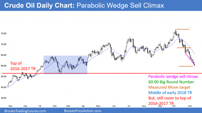 Crude oil futures in parabolic wedge sell climax at support