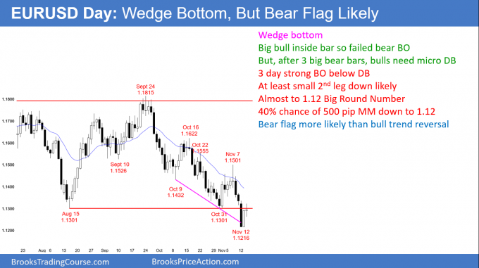 EURUSD Forex bear flag more likely than wedge bottom