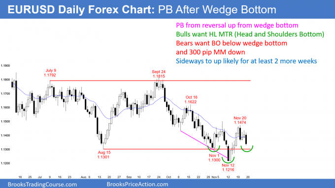 EURUSD Forex head and shoulders bottom and double top bear flag