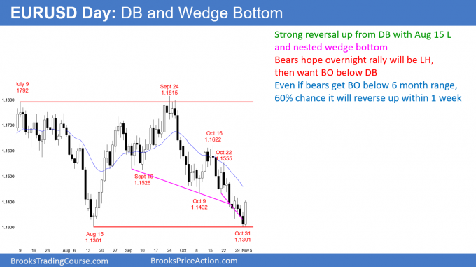 EURUSD Forex double bottom and parabolic wedge bottom