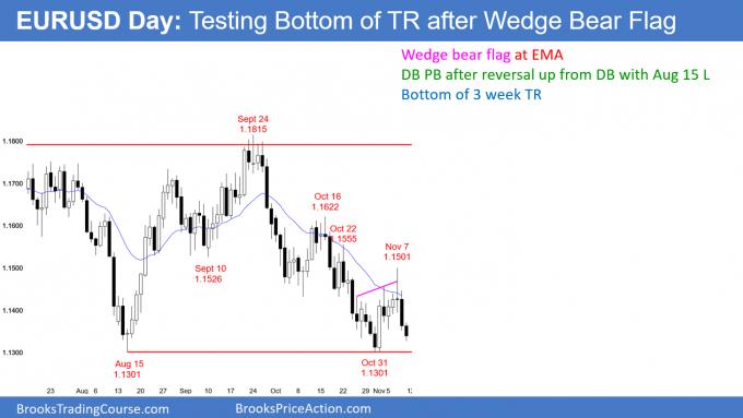 EURUSD Forex testing bottom of trading range after wedge bear flag