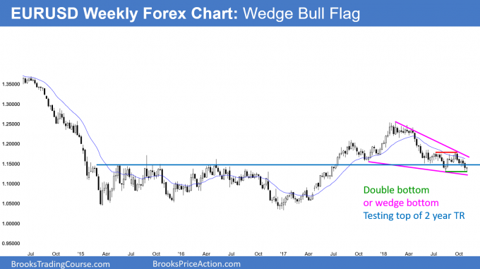EURUSD Forex wedge bull flag and breakout test