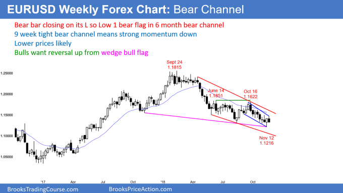 EURUSD Forex weekly candlestick chart in bear channel