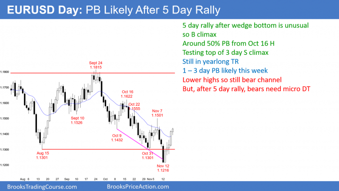 EURUSD daily Forex chart has buy climax in bear channel