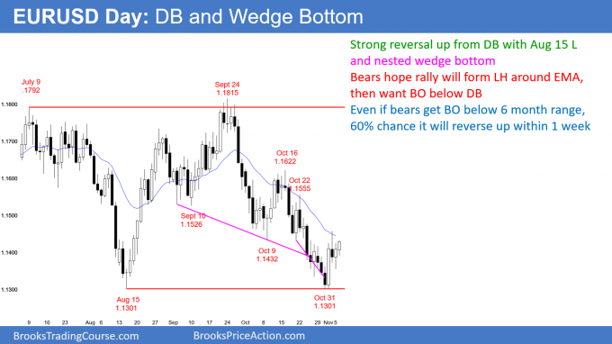 EURUSD daily Forex chart has nested wedge bottom and a double bottom