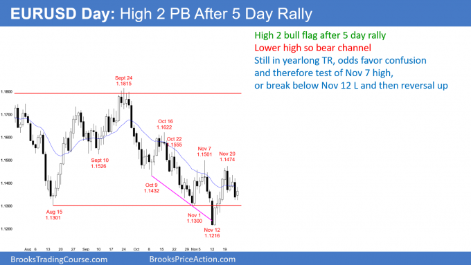 EURUSD daily Forex chart high 2 bull flag but in bear channel