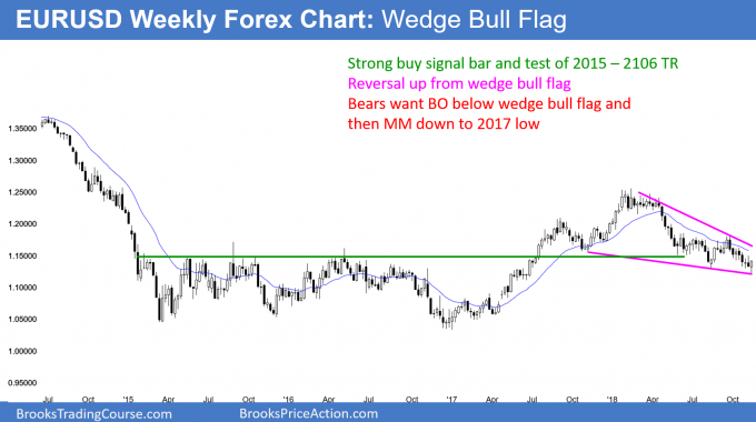 EURUSD weekly candlestick chart has wedge bull flag