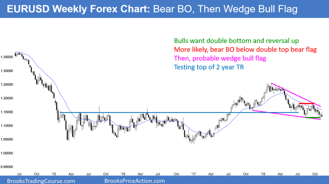 EURUSD weekly candlestick chart likely bear breakout