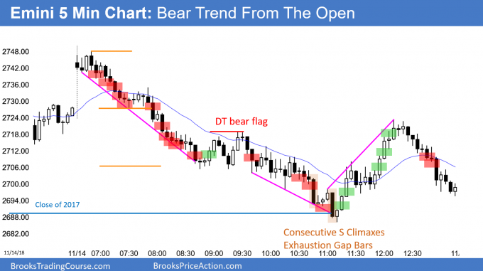 Emini bear trend from the open testing 2017 close