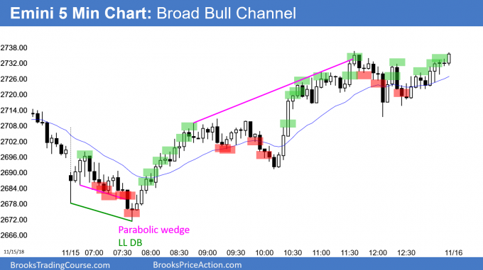 Emini broad bull channel and buy signal bar