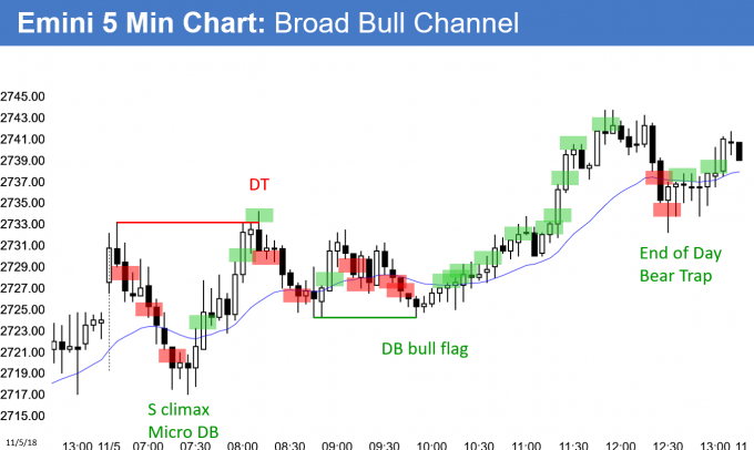 Emini broad bull channel and daily ioi breakout mode pattern