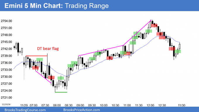 Emini bull reversal and then bear reversal forming doji day