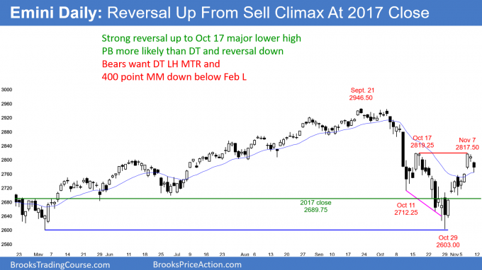 Emini daily candlestick chart pulling back from possible double top bear flag