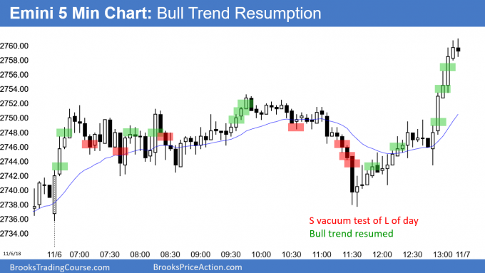 Emini failed bear trend reversal became bull trend resumption