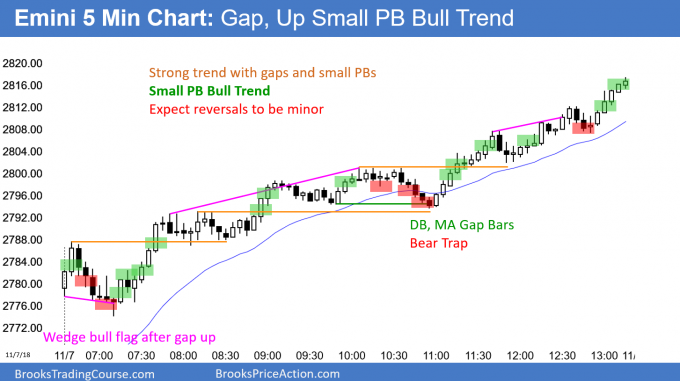 Emini gap up and Small Pullback Bull Trend