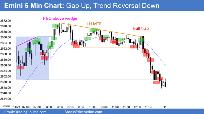 Emini gap up and breakout mode and trend resumption down