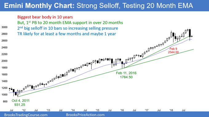 Emini monthly candlestick chart has big bear trend bar at 20 bar EMA support