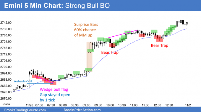 Emini strong bull breakout on Powell's fed rate hike comment